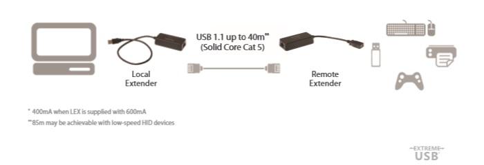 USB1-1850