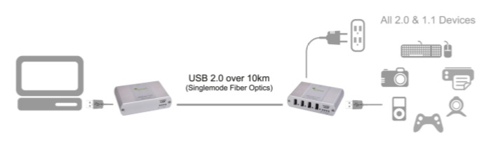 USB2-2244
