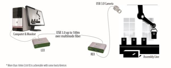 USB3-spectra-3022